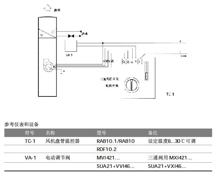 部分产品在暖通空调中的典型应用 如风机盘管控制器